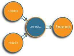 El auge del marketing emocional