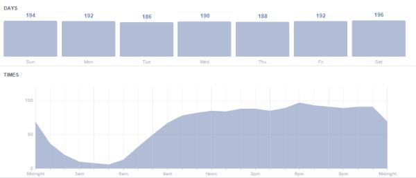 """Página """"insights"""" de Facebook donde podrás ver cuán tus usuarios están más activos"""